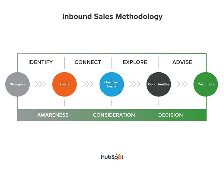 HubSpot Inbound Sales Methodology