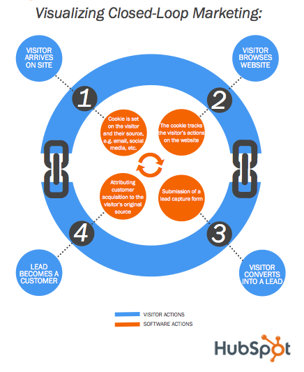 visualizing closed loop marketing hubspot
