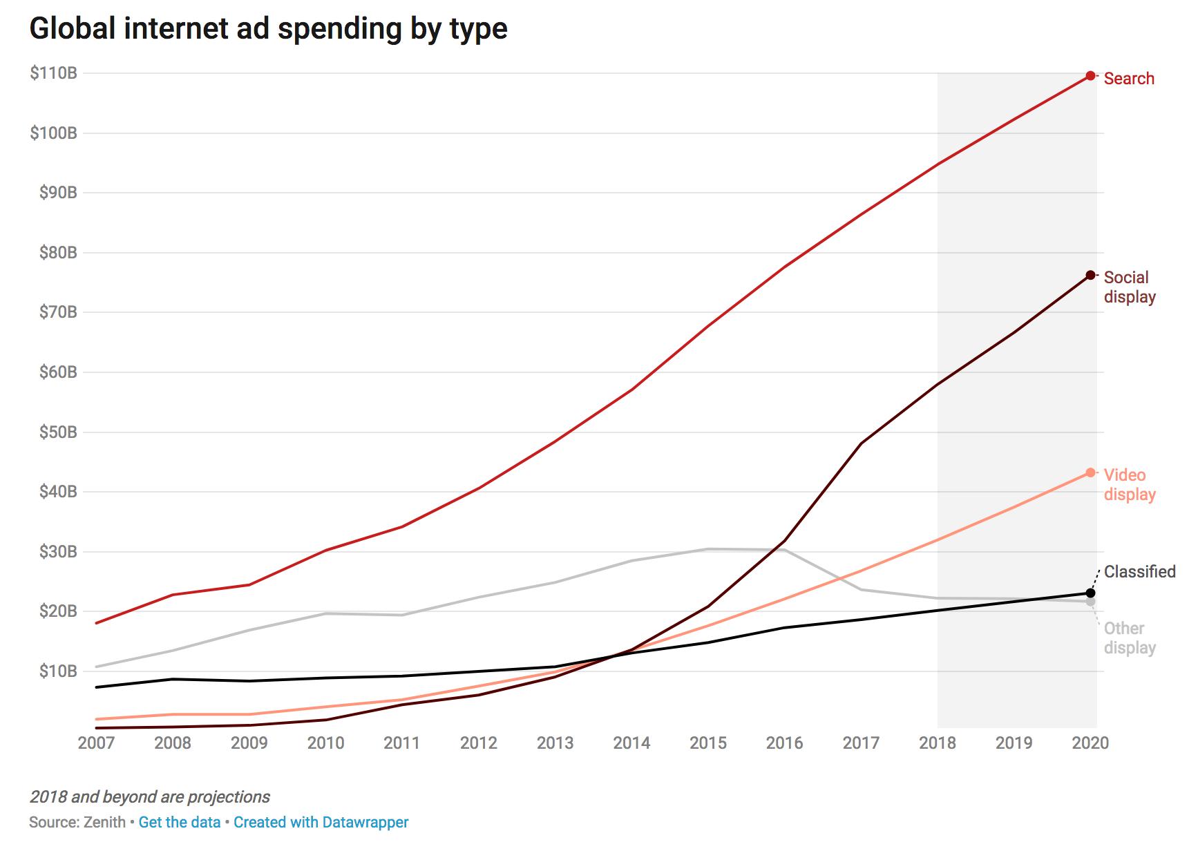 global-internet-ad-spend