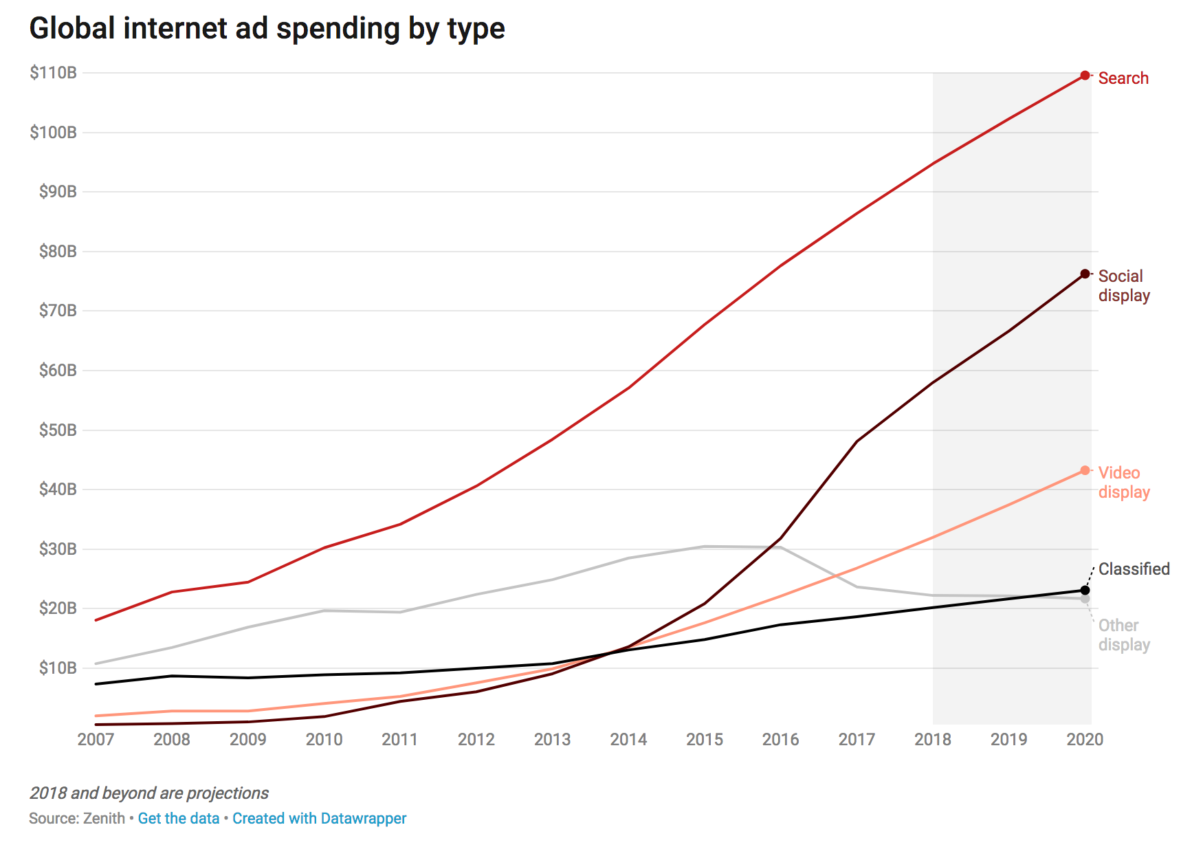 global-internet-ad-spend